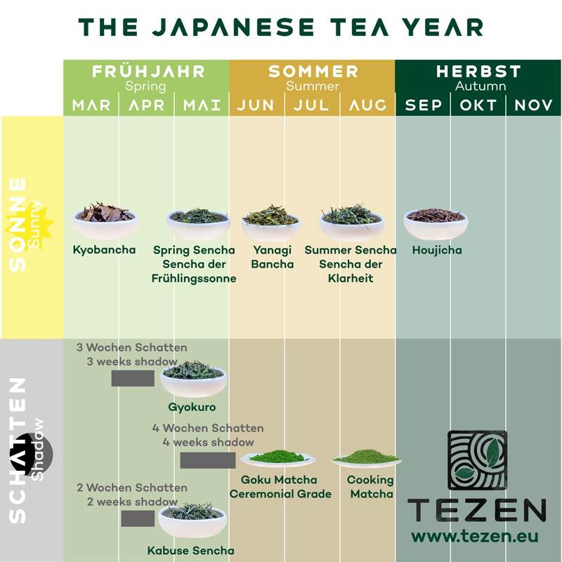 japanese-tea-year-small Die Jahreszeiten und der japanische Tee